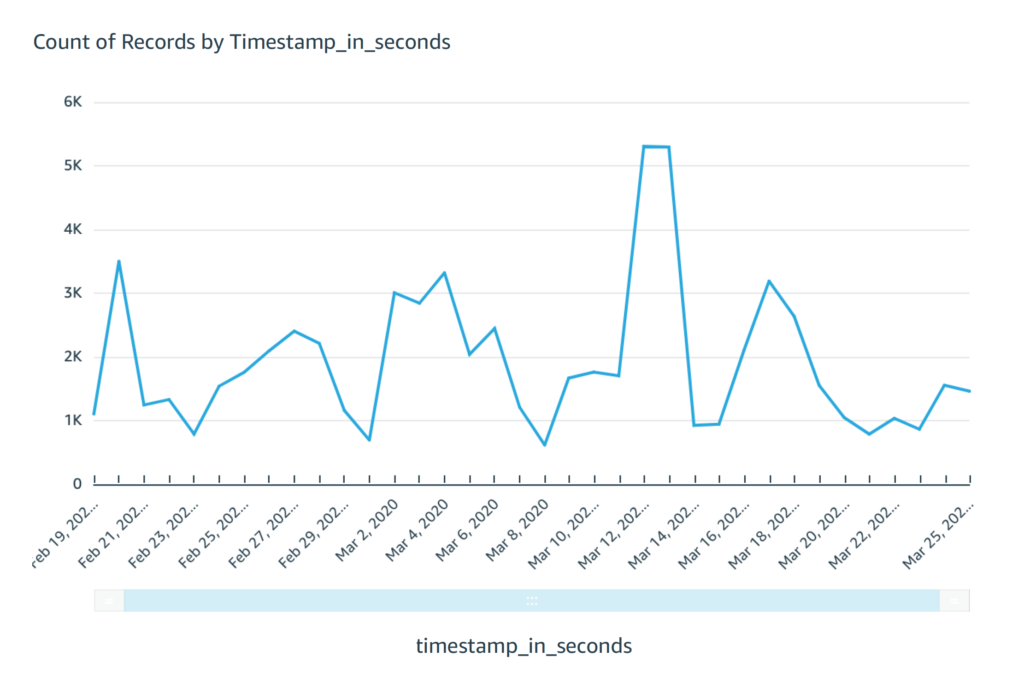 Time Stamp Graph Example of Sentiment Analysis Dashboard